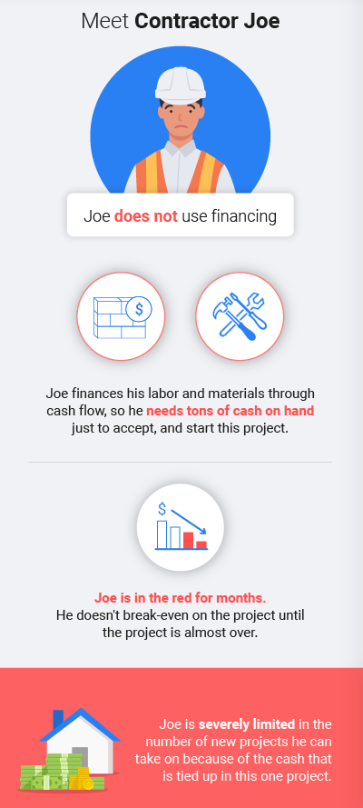 Disadvantages of construction contractor not using financing infographic - Billd